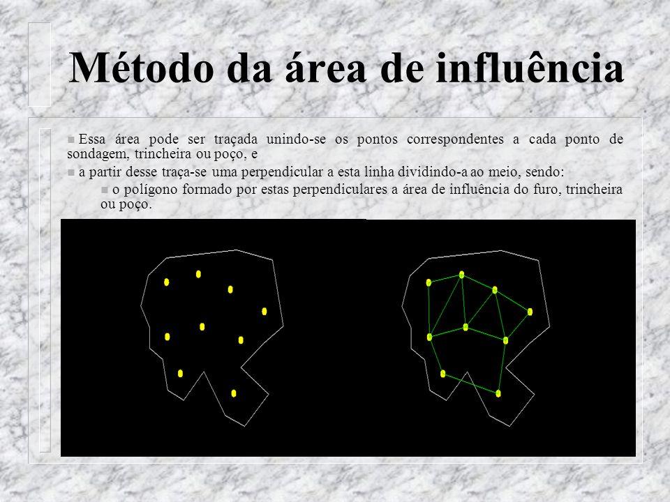 Método da área de influência