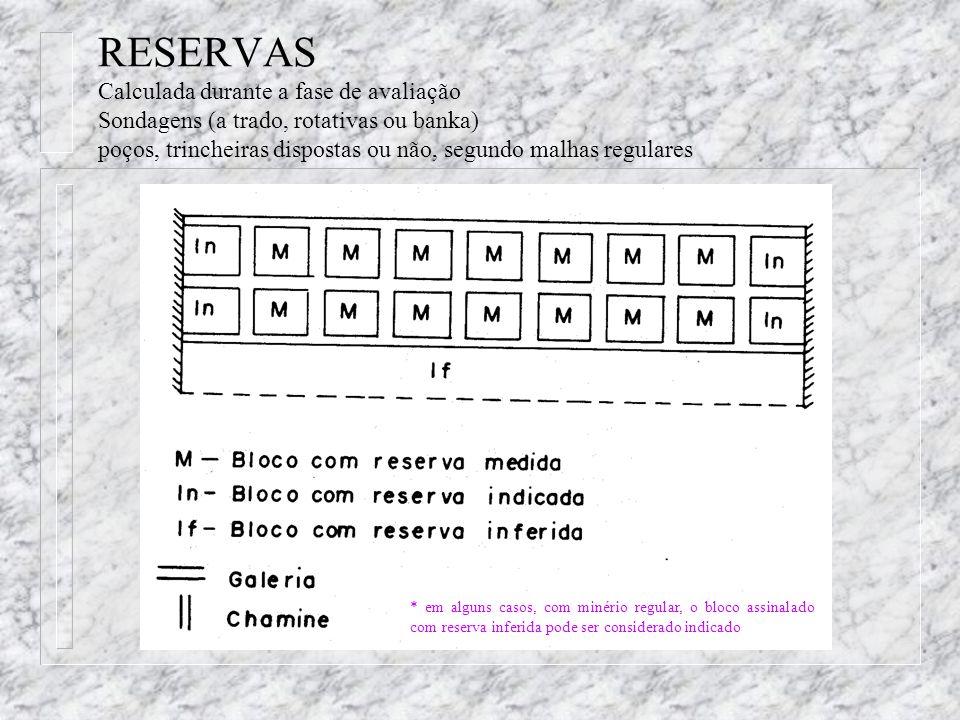 RESERVAS Calculada durante a fase de avaliação Sondagens (a trado, rotativas ou banka) poços, trincheiras dispostas ou não, segundo malhas regulares