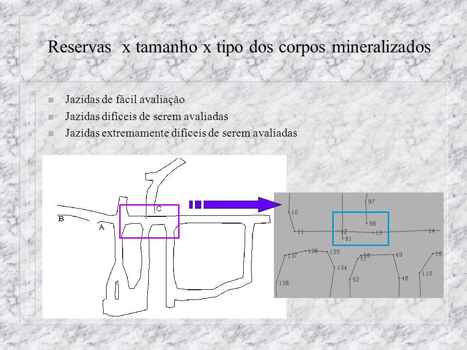 Reservas x tamanho x tipo dos corpos mineralizados