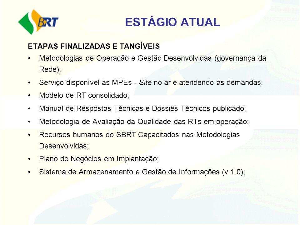 ESTÁGIO ATUAL ETAPAS FINALIZADAS E TANGÍVEIS
