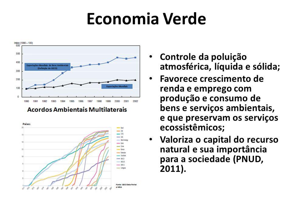 Economia Verde Controle da poluição atmosférica, líquida e sólida;