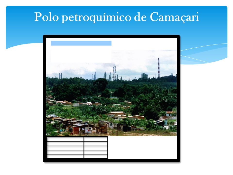 Polo petroquímico de Camaçari