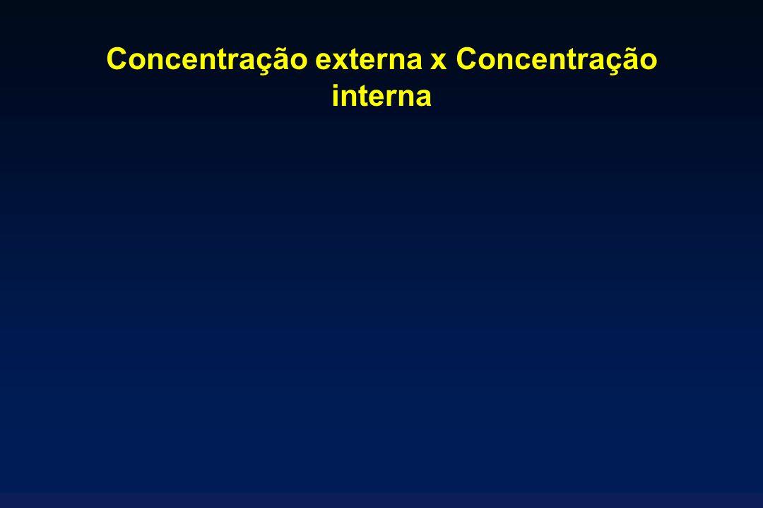 Concentração externa x Concentração interna