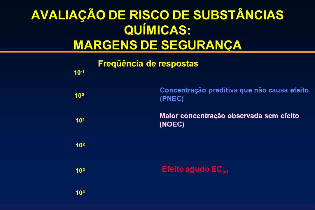 AVALIAÇÃO DE RISCO DE SUBSTÂNCIAS QUÍMICAS: MARGENS DE SEGURANÇA