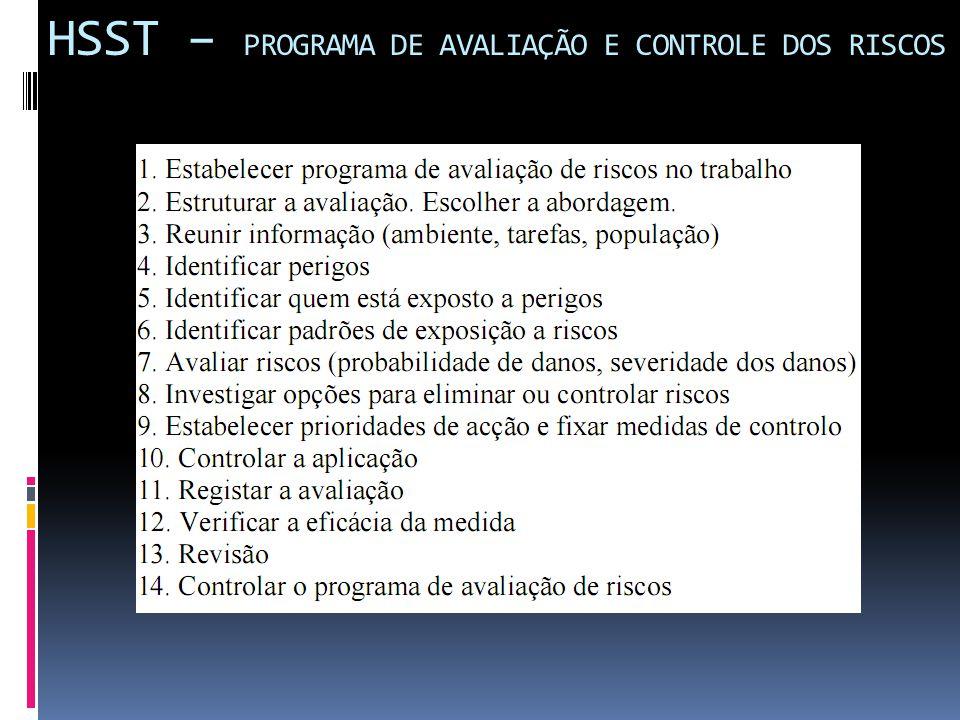 HSST – PROGRAMA DE AVALIAÇÃO E CONTROLE DOS RISCOS