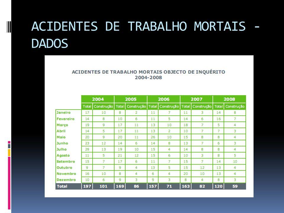 ACIDENTES DE TRABALHO MORTAIS - DADOS
