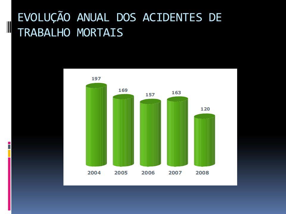 EVOLUÇÃO ANUAL DOS ACIDENTES DE TRABALHO MORTAIS