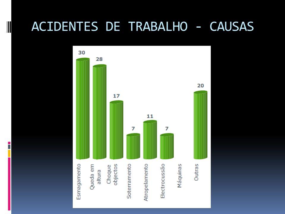 ACIDENTES DE TRABALHO - CAUSAS