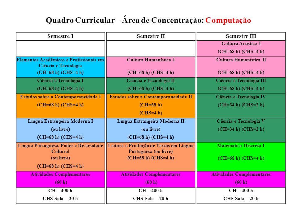 Quadro Curricular – Área de Concentração: Computação