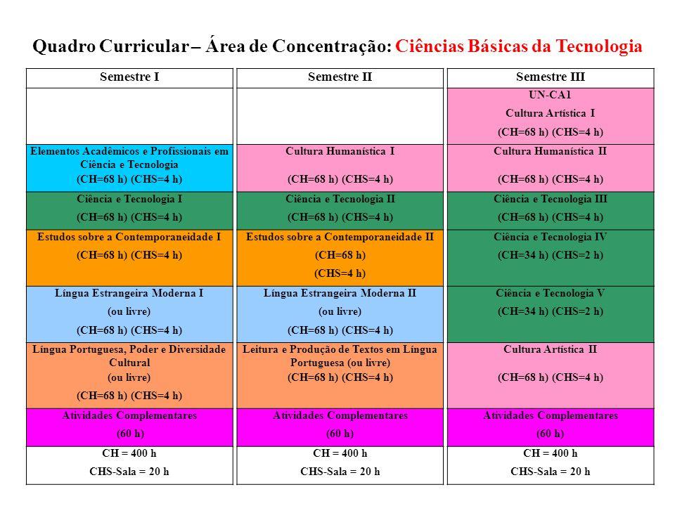 Quadro Curricular – Área de Concentração: Ciências Básicas da Tecnologia