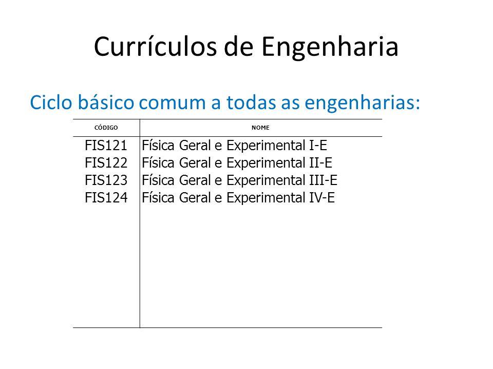 Currículos de Engenharia