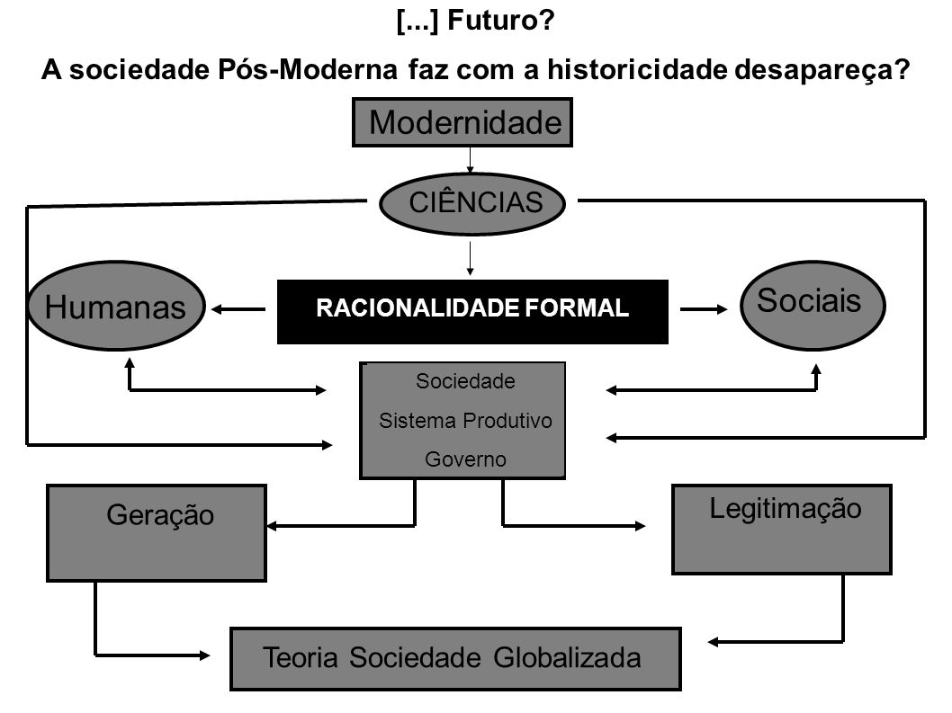 A sociedade Pós-Moderna faz com a historicidade desapareça