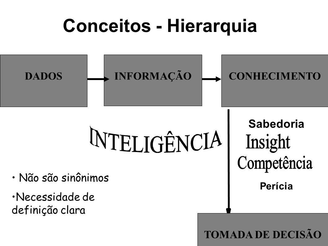 Conceitos - Hierarquia