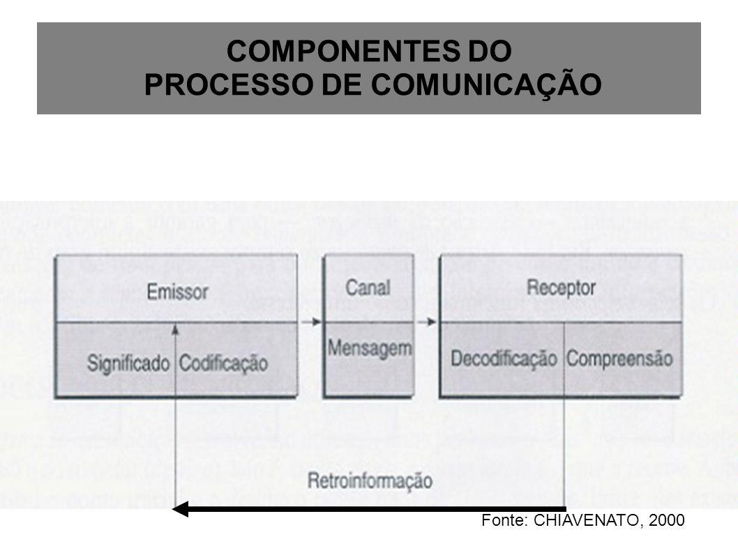 COMPONENTES DO PROCESSO DE COMUNICAÇÃO