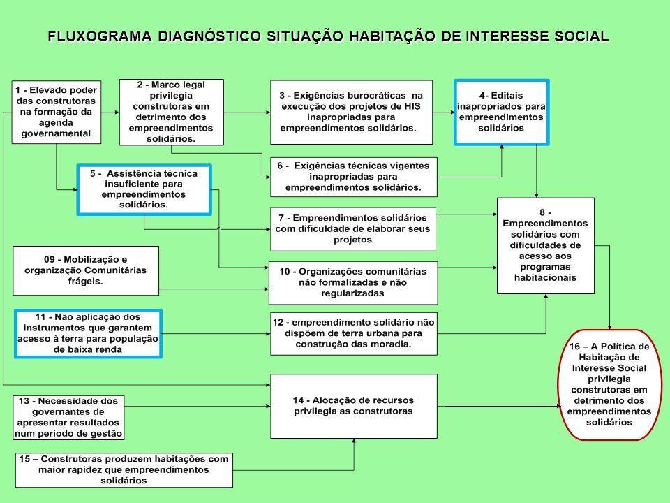 FLUXOGRAMA DIAGNÓSTICO SITUAÇÃO HABITAÇÃO DE INTERESSE SOCIAL