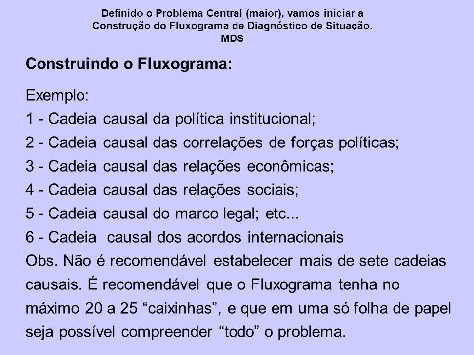 Construindo o Fluxograma: Exemplo: