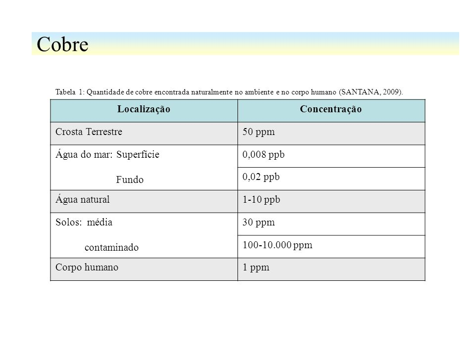 Cobre Localização Concentração Crosta Terrestre 50 ppm