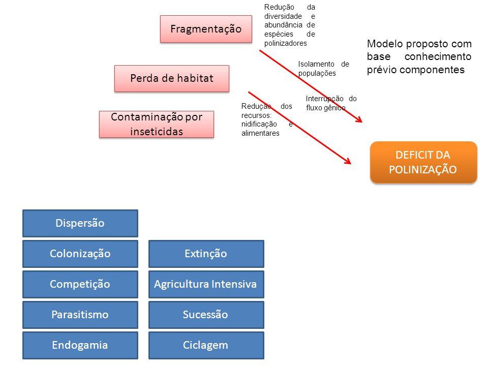 Contaminação por inseticidas