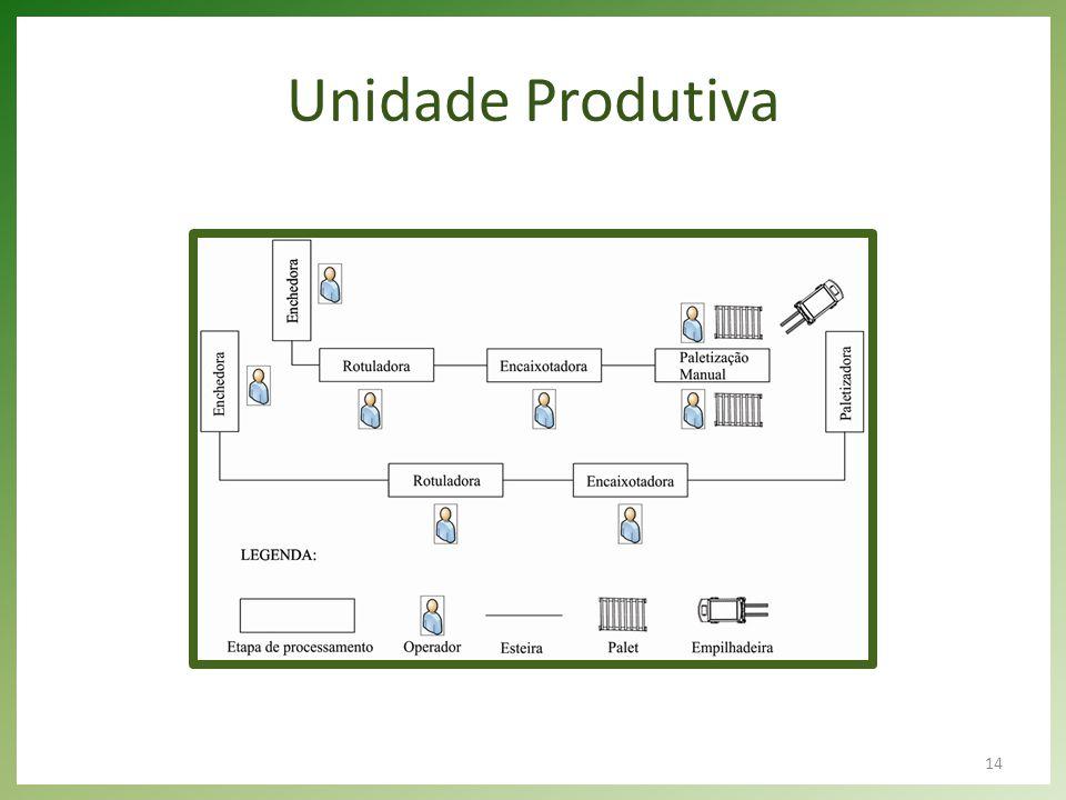 Unidade Produtiva