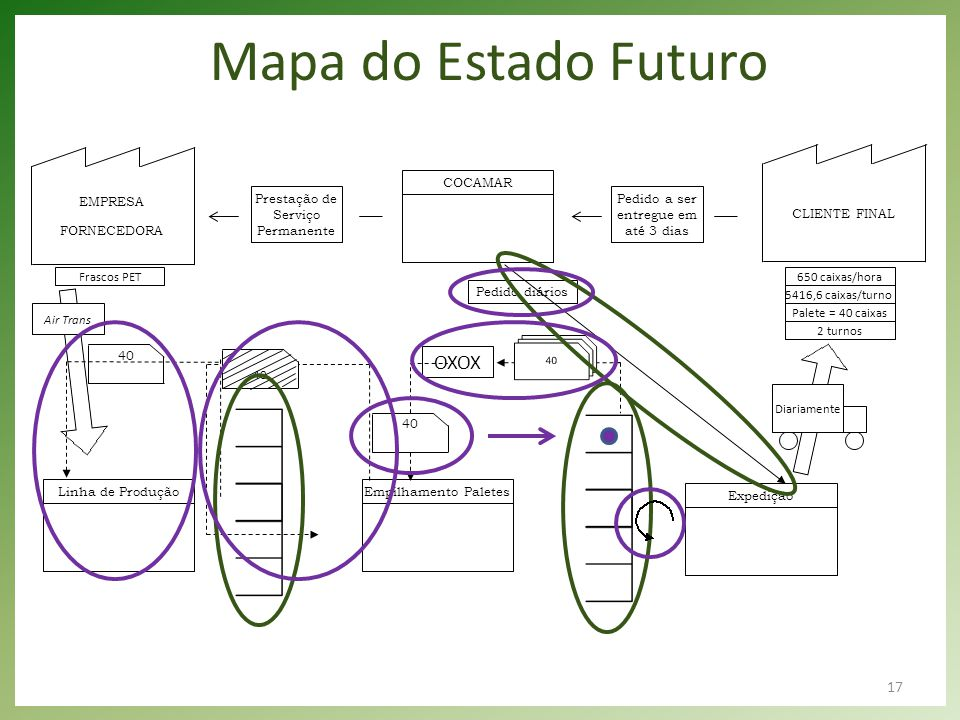 Mapa do Estado Futuro OXOX EMPRESA FORNECEDORA CLIENTE FINAL COCAMAR