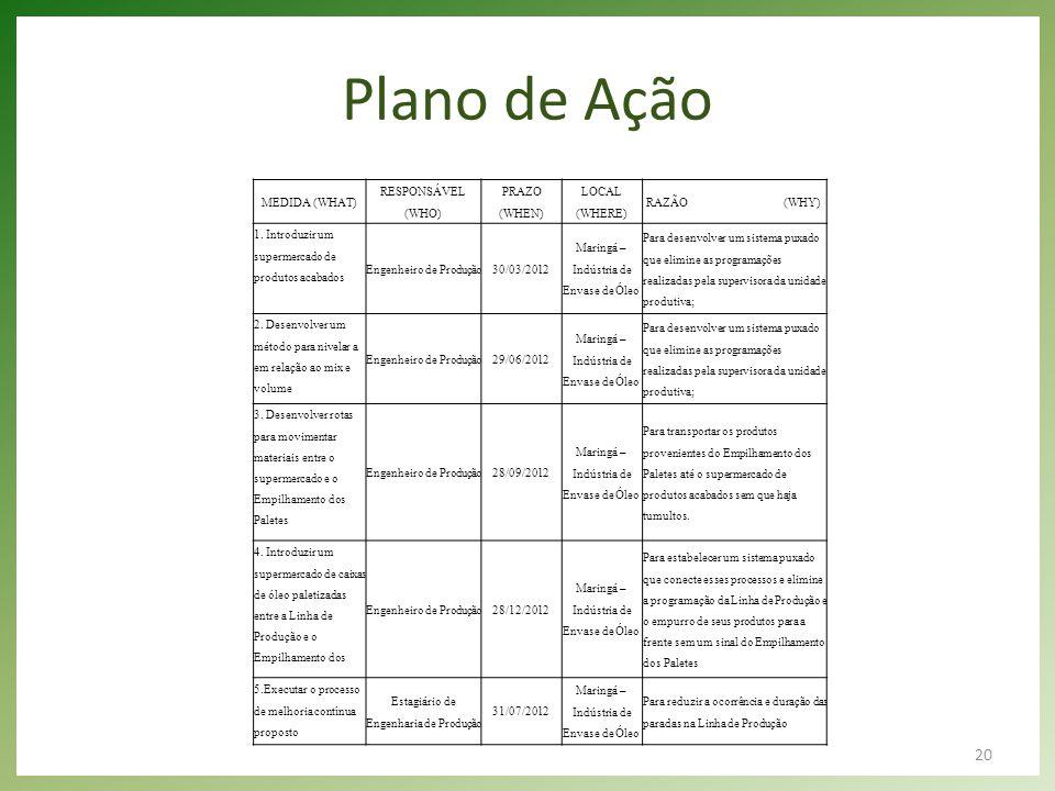 Plano de Ação MEDIDA (WHAT) RESPONSÁVEL (WHO) PRAZO (WHEN)