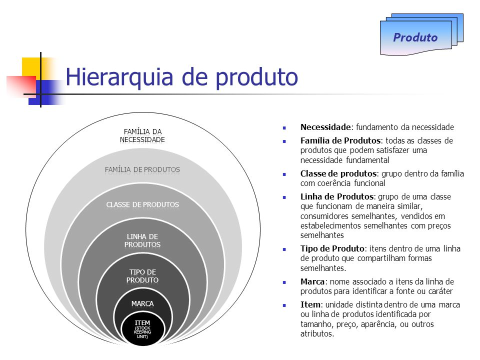 Hierarquia de produto Produto Necessidade: fundamento da necessidade