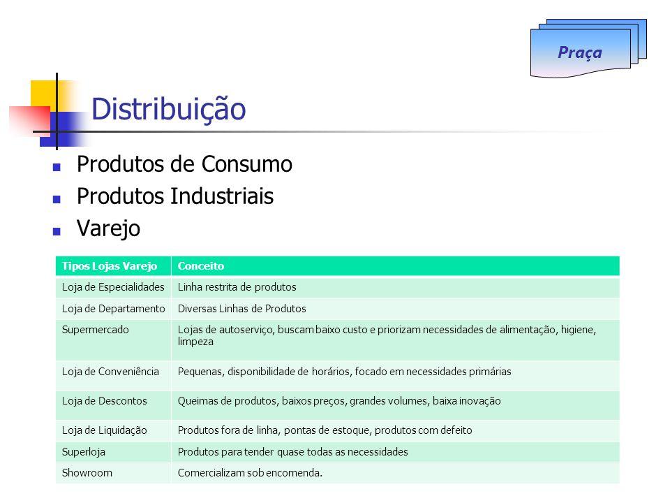 Distribuição Produtos de Consumo Produtos Industriais Varejo Praça