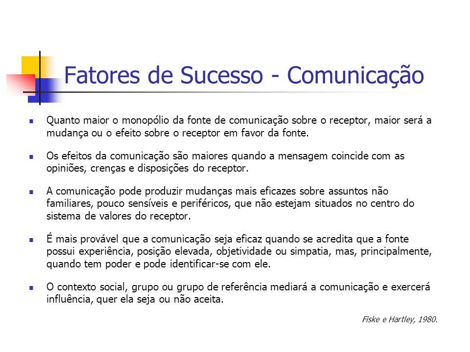 Fatores de Sucesso - Comunicação
