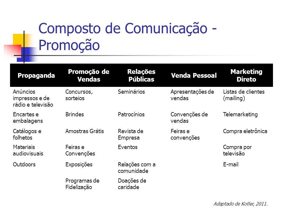 Composto de Comunicação - Promoção