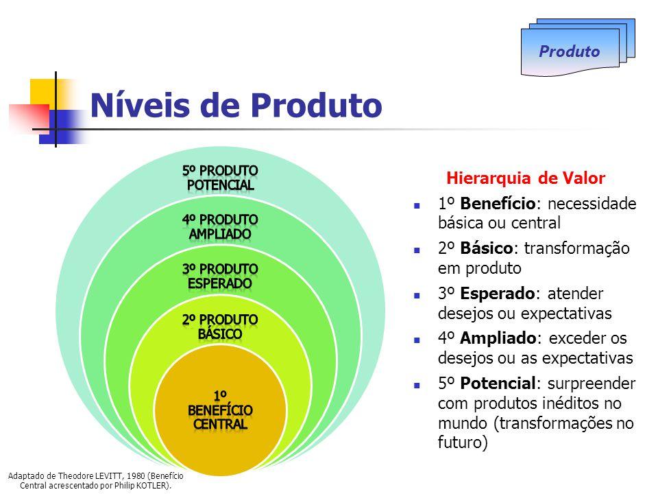 Níveis de Produto Produto Hierarquia de Valor