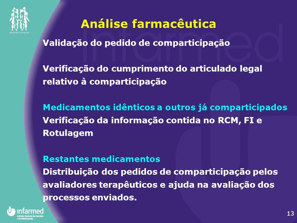 Análise farmacêutica Validação do pedido de comparticipação