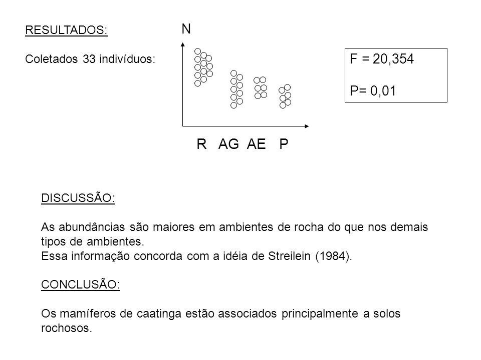 R AG AE P N F = 20,354 P= 0,01 RESULTADOS: Coletados 33 indivíduos: