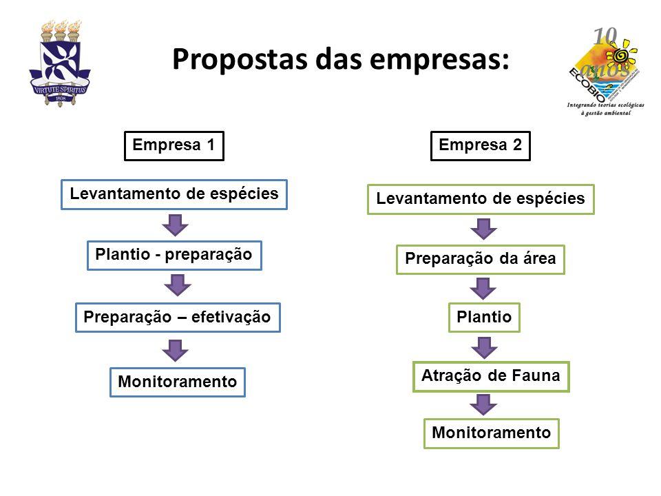 Propostas das empresas: