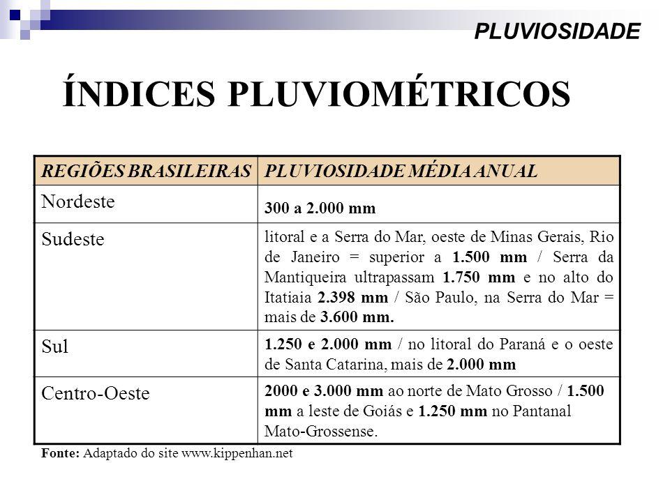 ÍNDICES PLUVIOMÉTRICOS