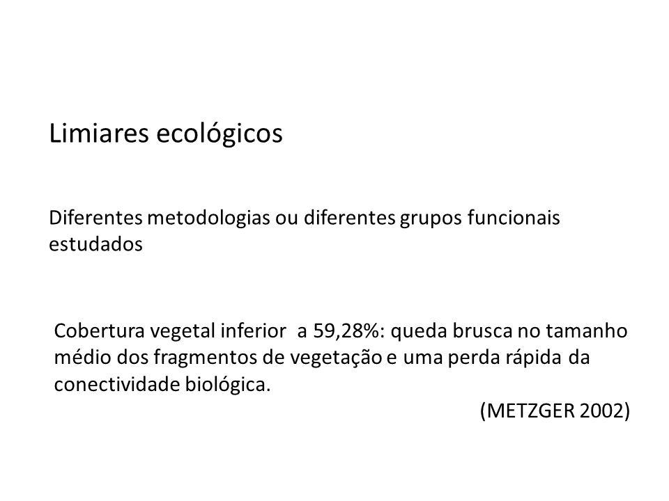 Limiares ecológicos Diferentes metodologias ou diferentes grupos funcionais estudados.