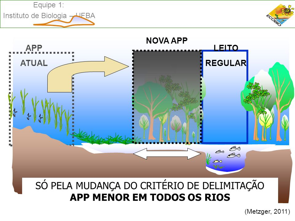 SÓ PELA MUDANÇA DO CRITÉRIO DE DELIMITAÇÃO APP MENOR EM TODOS OS RIOS
