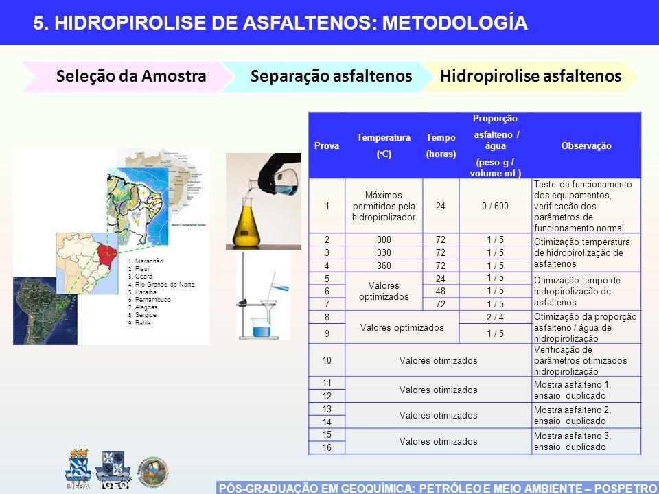 Hidropirolise asfaltenos
