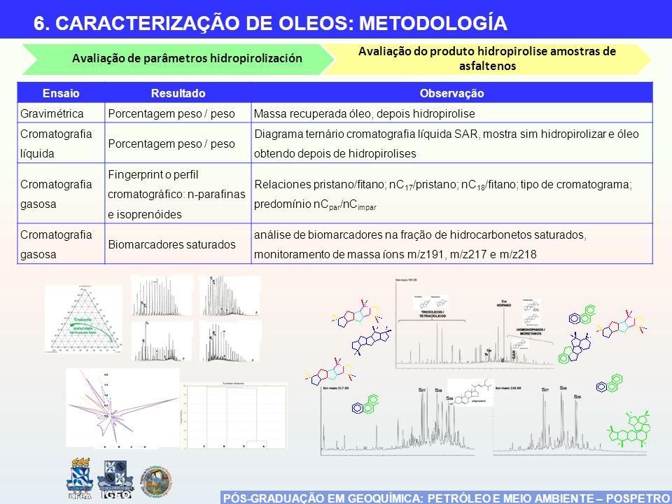 6. CARACTERIZAÇÃO DE OLEOS: METODOLOGÍA