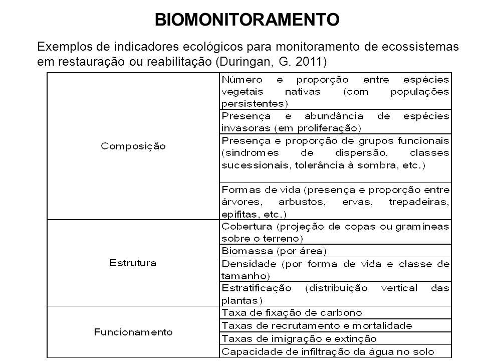 BIOMONITORAMENTO Exemplos de indicadores ecológicos para monitoramento de ecossistemas.