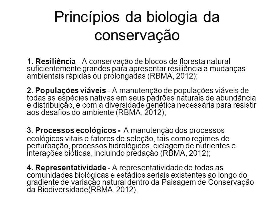 Princípios da biologia da conservação