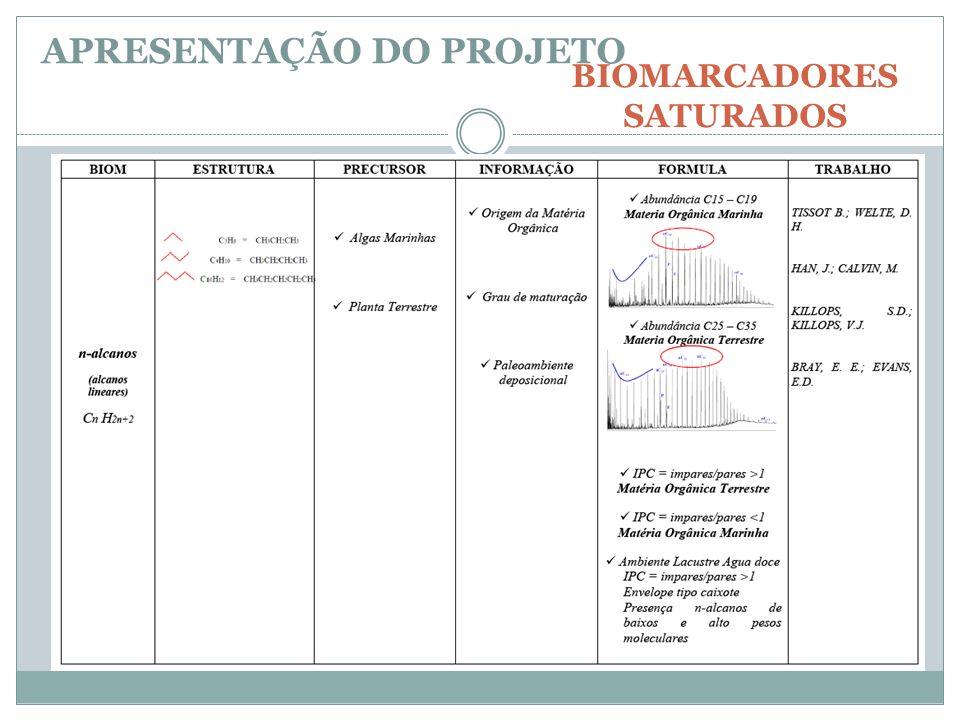 BIOMARCADORES SATURADOS