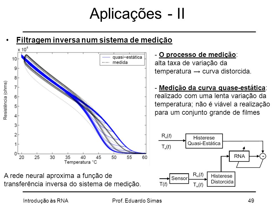 Aplicações - II Filtragem inversa num sistema de medição