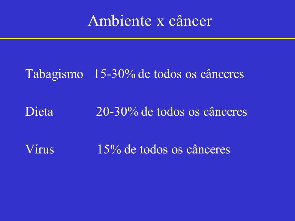 Ambiente x câncer Tabagismo 15-30% de todos os cânceres