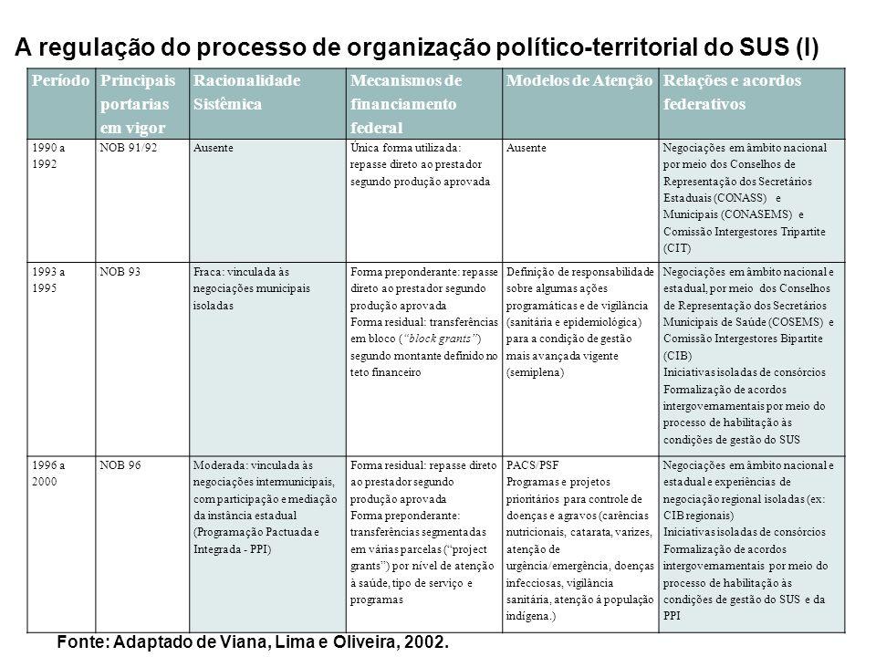 A regulação do processo de organização político-territorial do SUS (I)