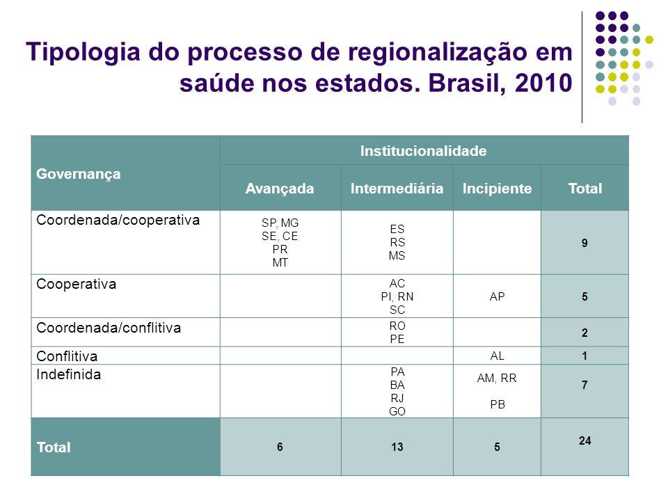 Tipologia do processo de regionalização em saúde nos estados