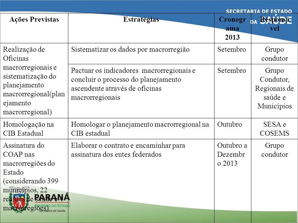 Grupo Condutor, Regionais de saúde e Municípios