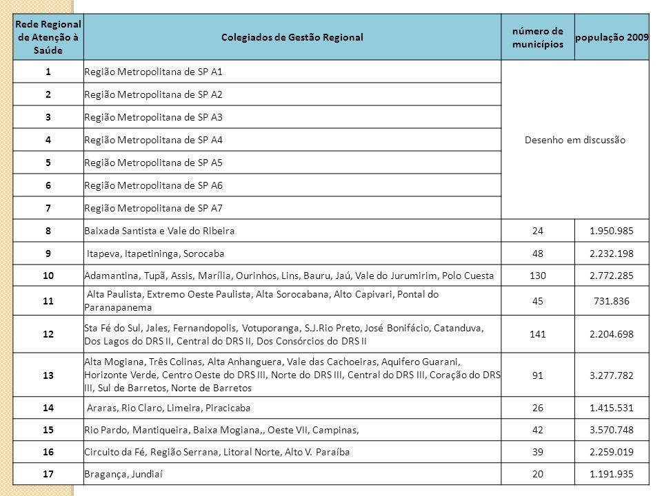 Rede Regional de Atenção à Saúde Colegiados de Gestão Regional