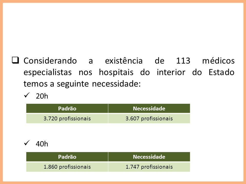 Necessidade de Médicos nos 62 Hospitais do Interior do Amazonas