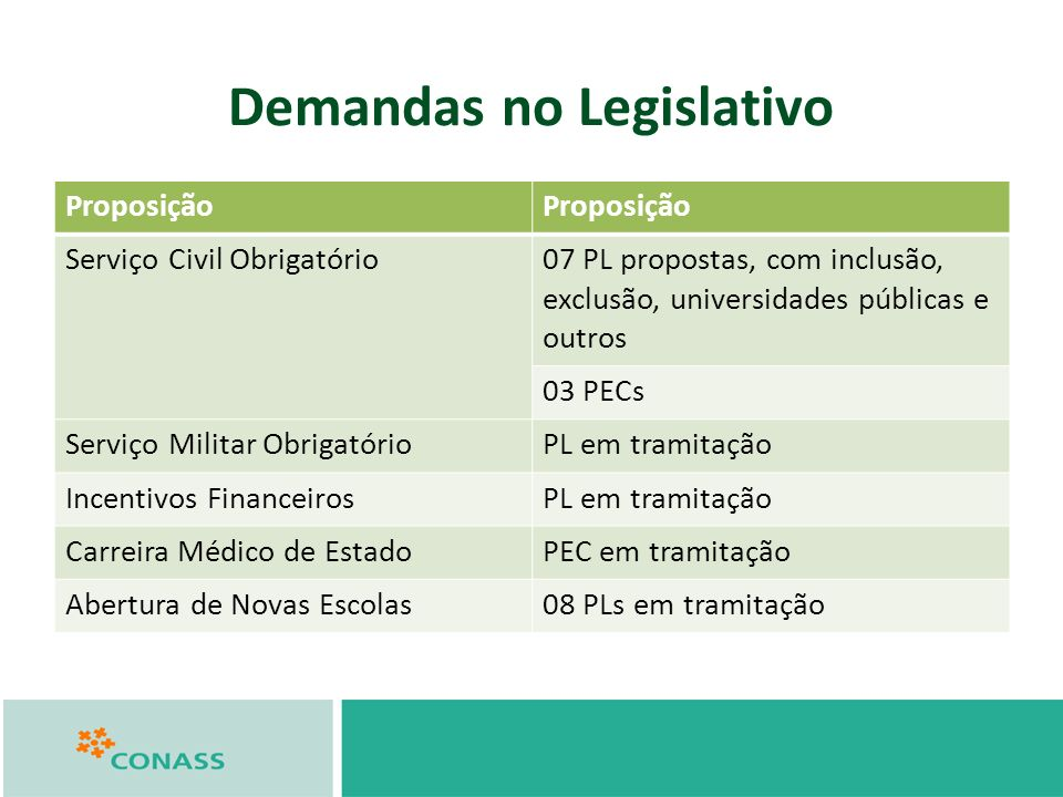 Demandas no Legislativo