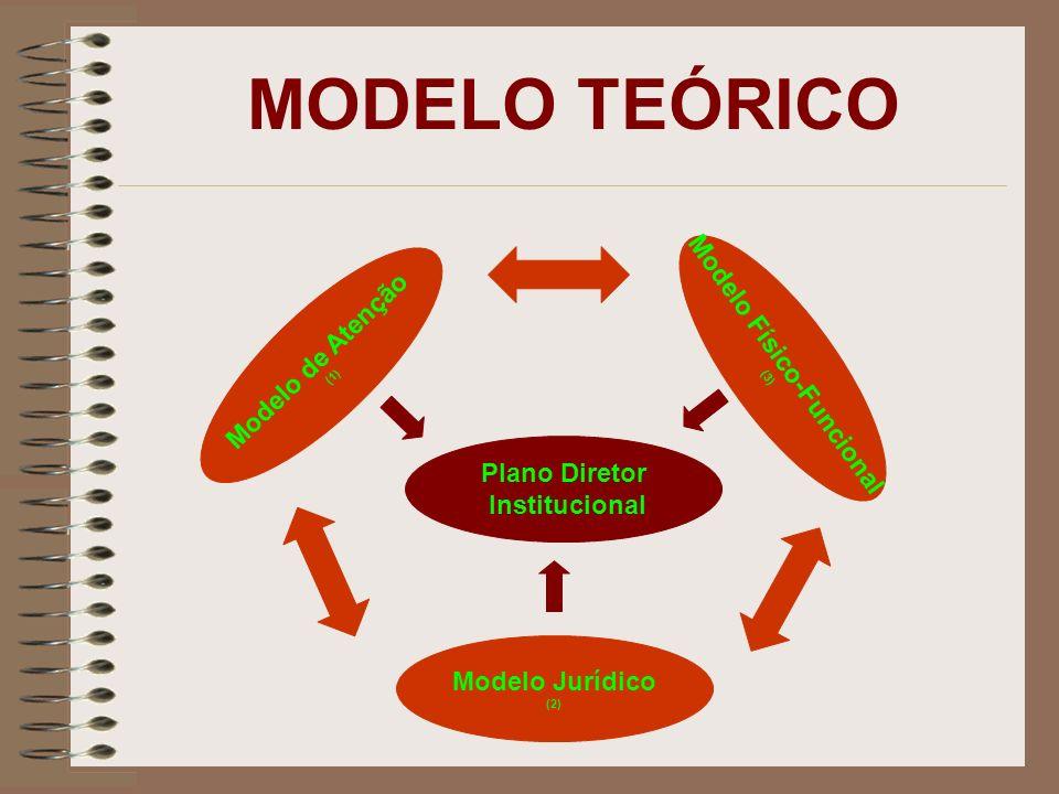 Modelo Físico-Funcional